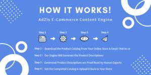 How Adzis Product Description Generator Works