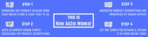 How AdZis Works