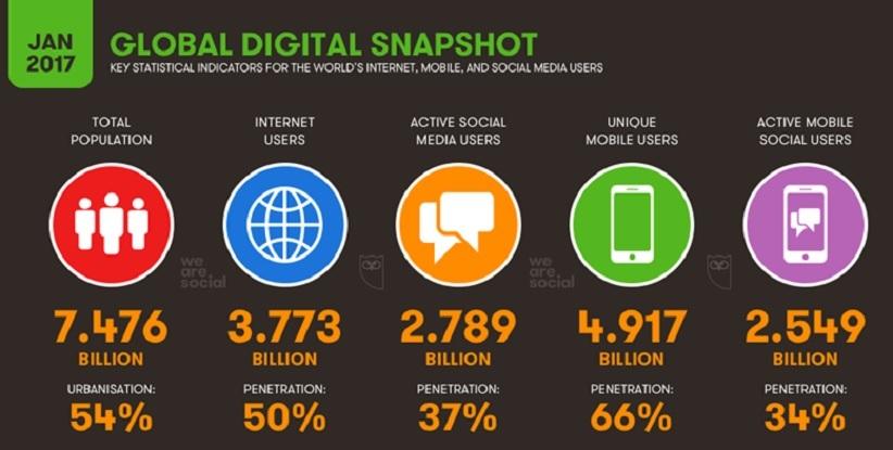 Global-Digital-Snap